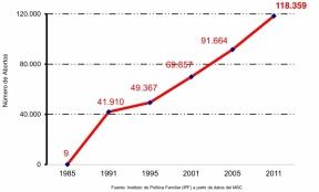 aborto1985-2014