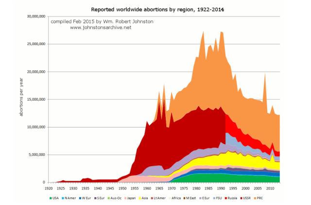 grafico-aborto-en-el-mundo